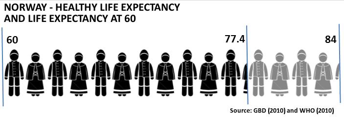 Norway Life Expctancy