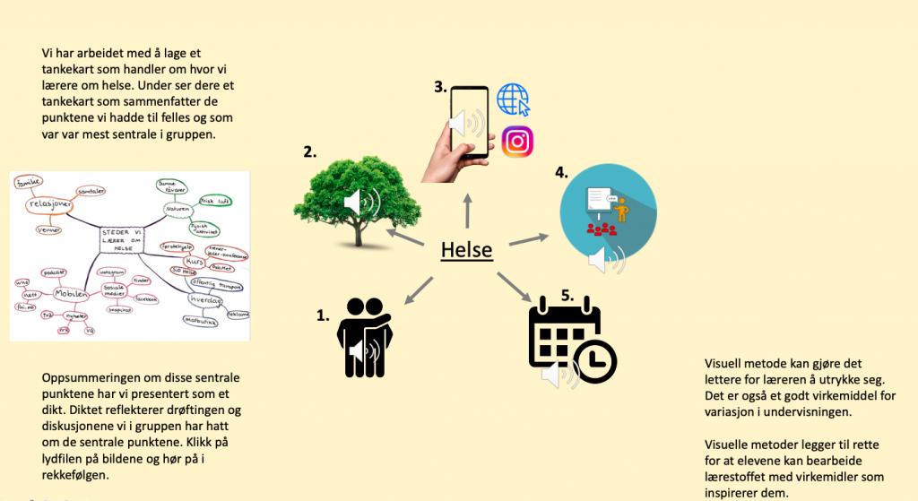Kart over hvor man lærer noe om helse.  Venner, mobil, sosiale medier.  Tankekart-