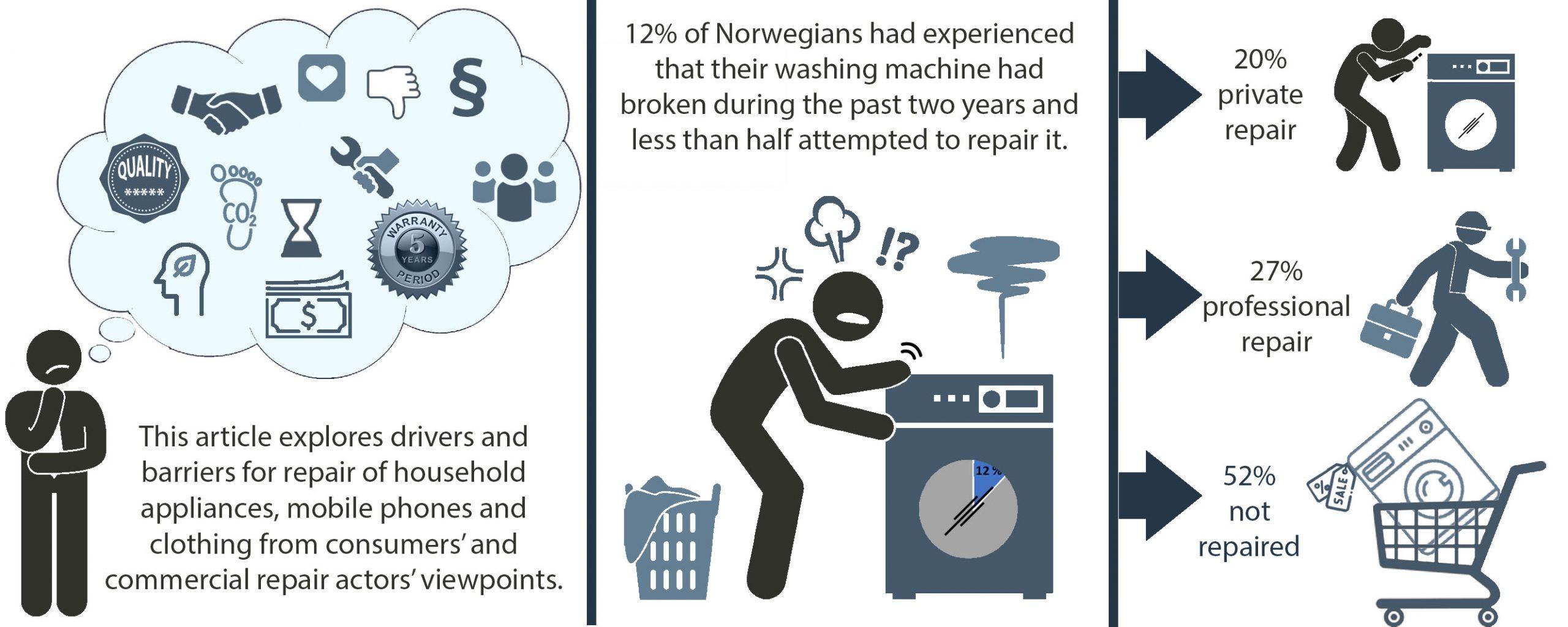 modell som viser hvordan vi reparerer vaskemaskiner i Norge
