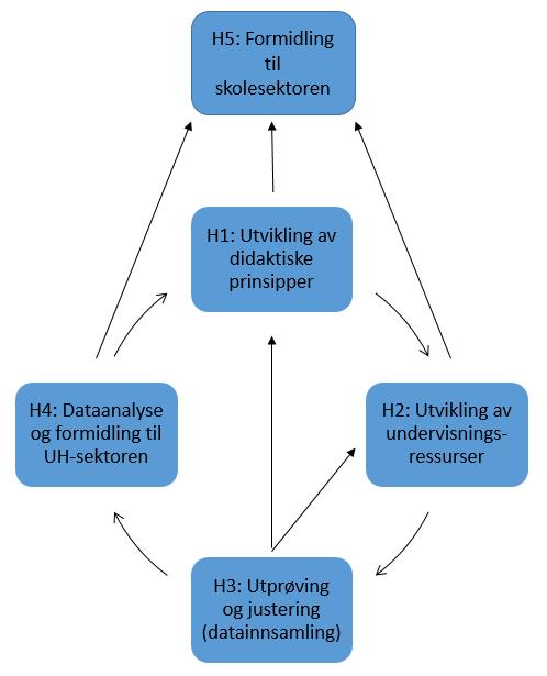 Hovedaktivitetetene i KriT-prosjektet