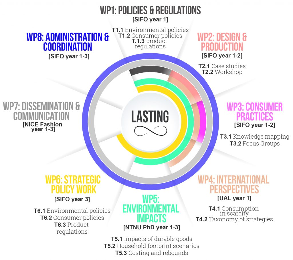 Overview of WPs