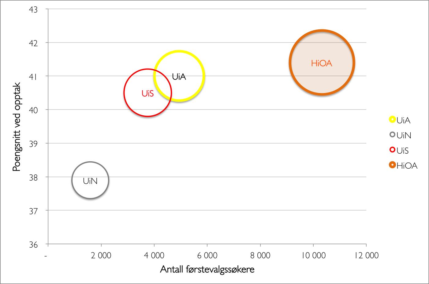 Poengsnitt vs førstevalgssøkere utvalg, zoom
