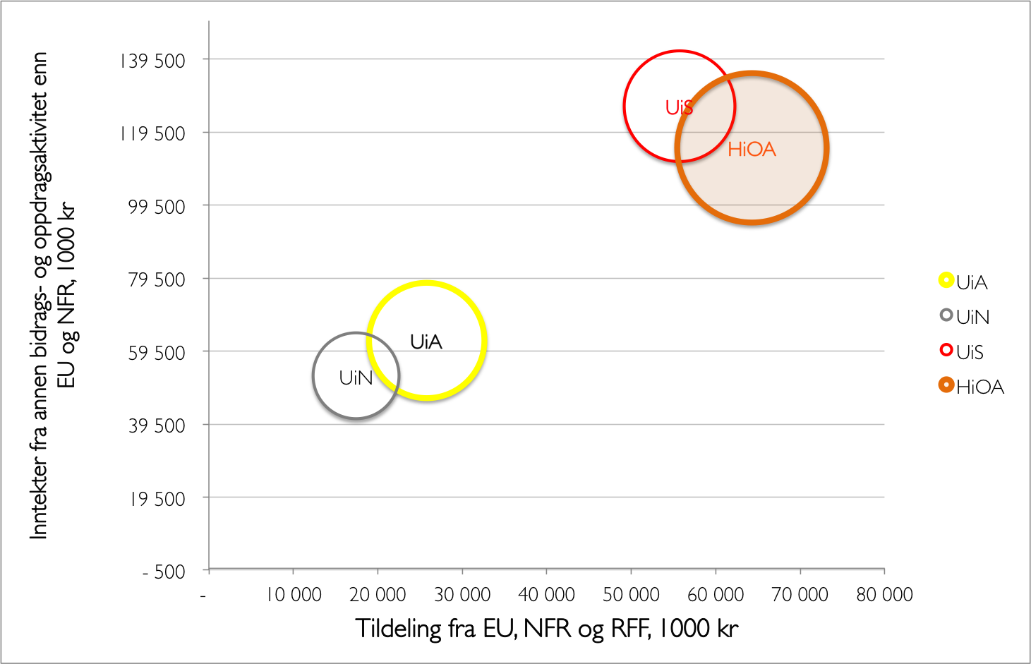 Tildeling fra EU og NFR VS annen BOA, utvalg, ikke zoom