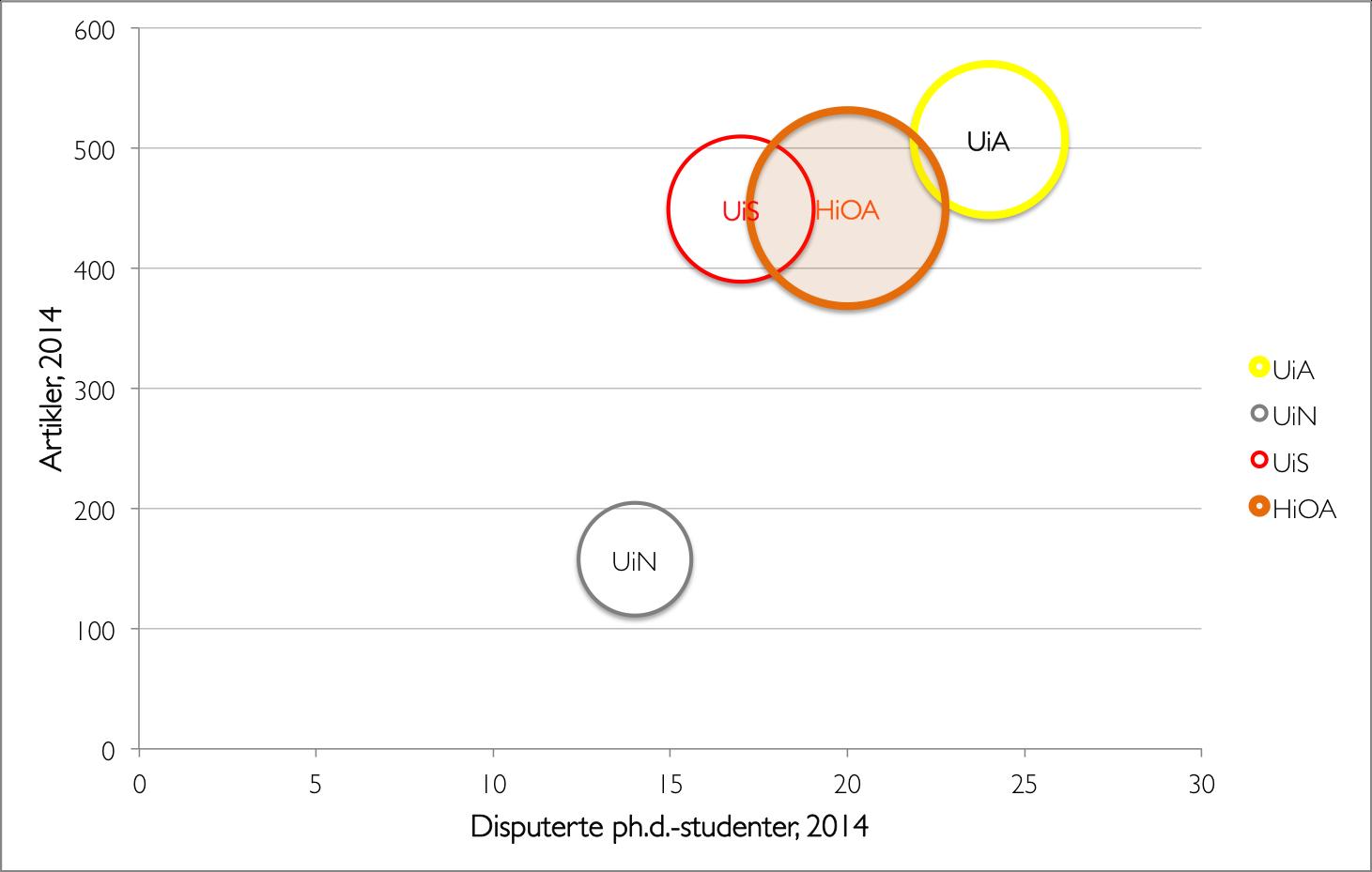 produksjon av artikler og phd-studenter, utvalg, absolutt