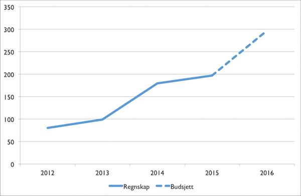 BOA-inntekter 2012-2016 600