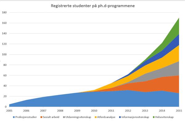vekst i antall phd-studenter 600
