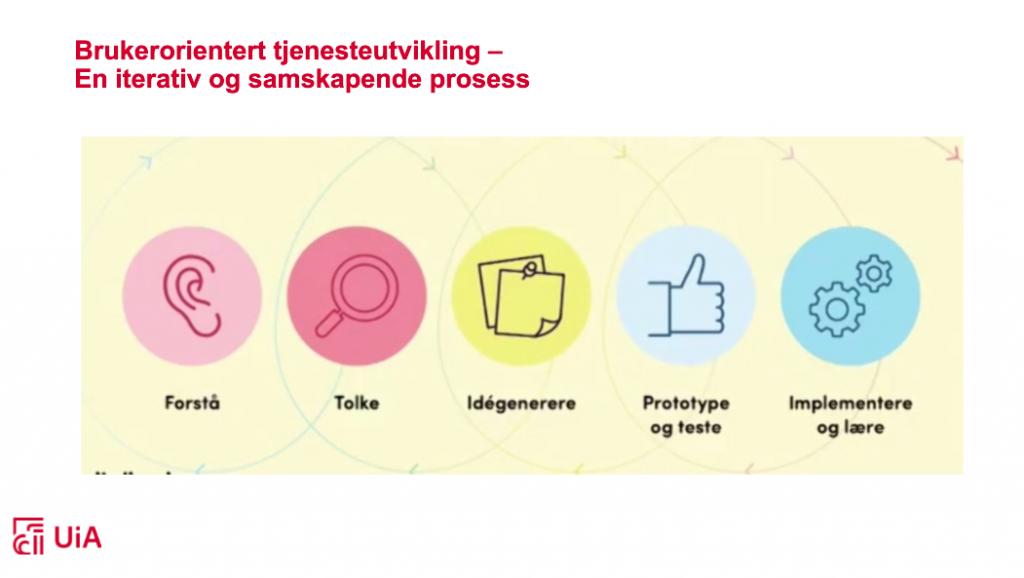 Bildet viser hvordan brukerorientert tjenesteutvikling kan se ut: forstå, tolke, idegenerer, prototype og teste og til slutt implementere og lære
