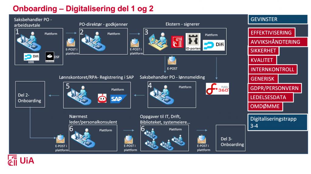 Bildet viser den nye onboarding prosessen etter digitalisering i plattformen