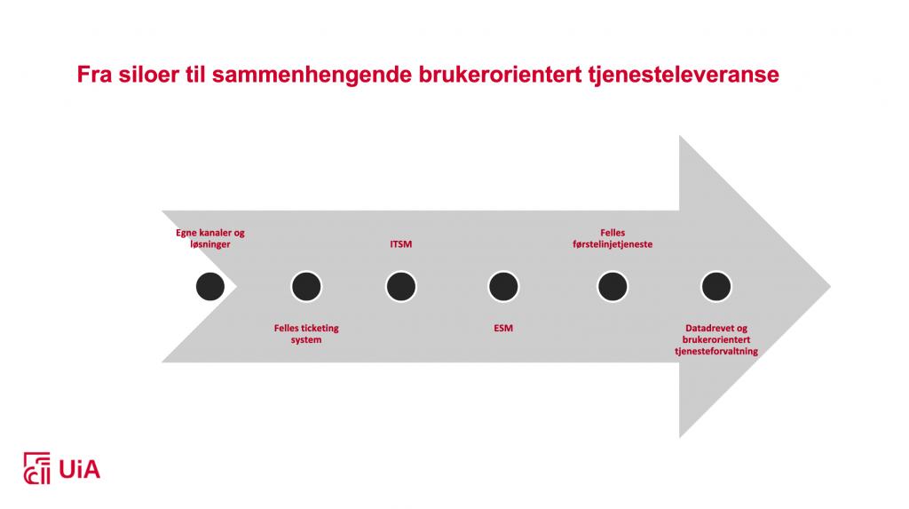 Bildet viser en pil som viser hvordan UiA gikk steg for steg fra ulike løsninger og kanaler, til felles ticketing system, til ITSM, til ESM, til felles førstelinje og så bli en datadrevet og brukerorientert tjenesteforvaltning