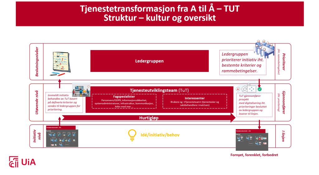 Bildet viser rammeverket for tjenestetransformasjon ved UiA.