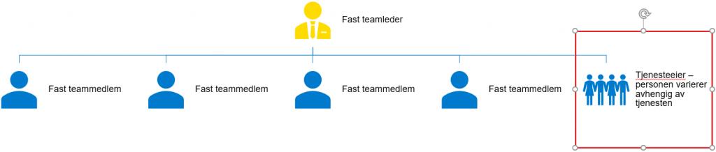 bildet skjematiserer hvordan vi ser for oss tjenesteutviklingsteamet: en fast teamleder, tre andre faste teammedlemmer, en tjenesteeier (personen varierer avhengig av tjenesten som blir digitalisert)