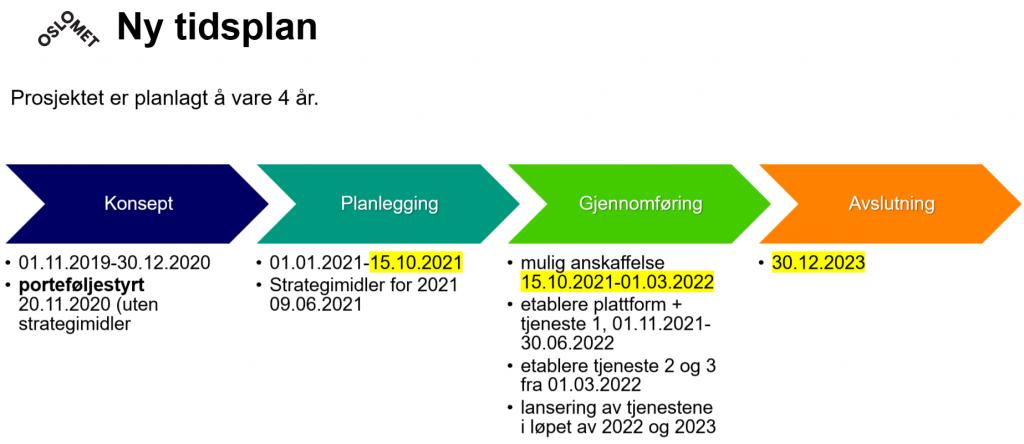 Bildet viser ny tidsplan for prosjektet: planleggingsfasen varer til medio oktober, anskaffelse fra medio oktober til begynnelsen av mars. Hele prosjektet utviddes ut 2023